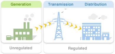 Energy Deregulation |